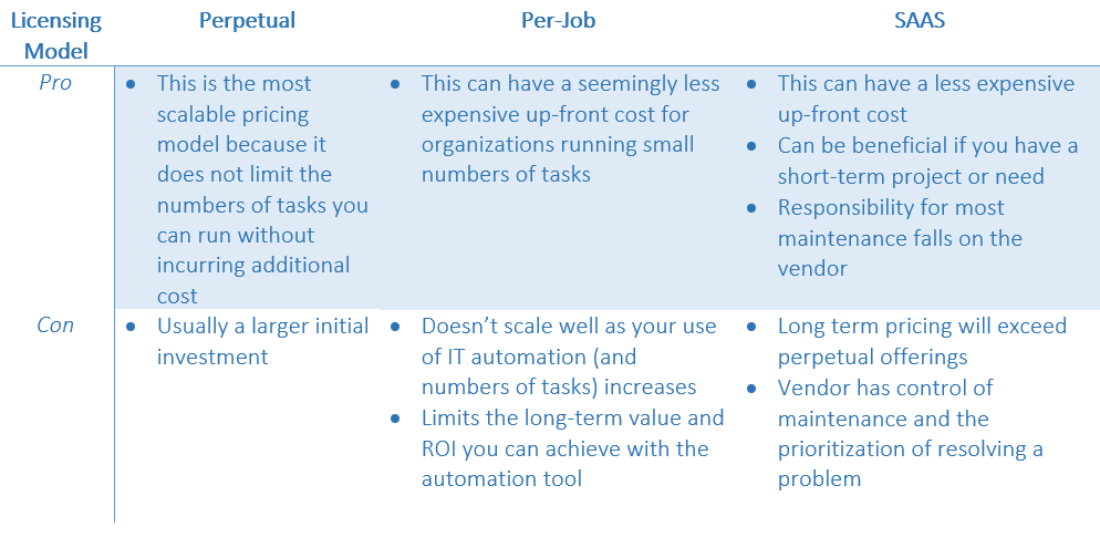 IT automation licensing models