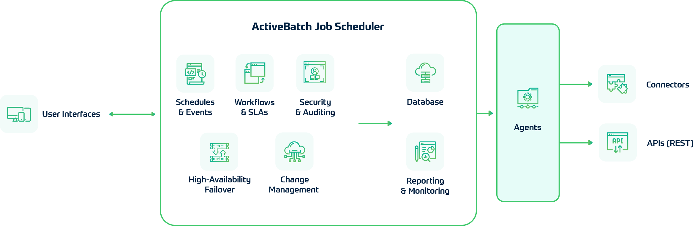 ActiveBatch Architecture Diagram