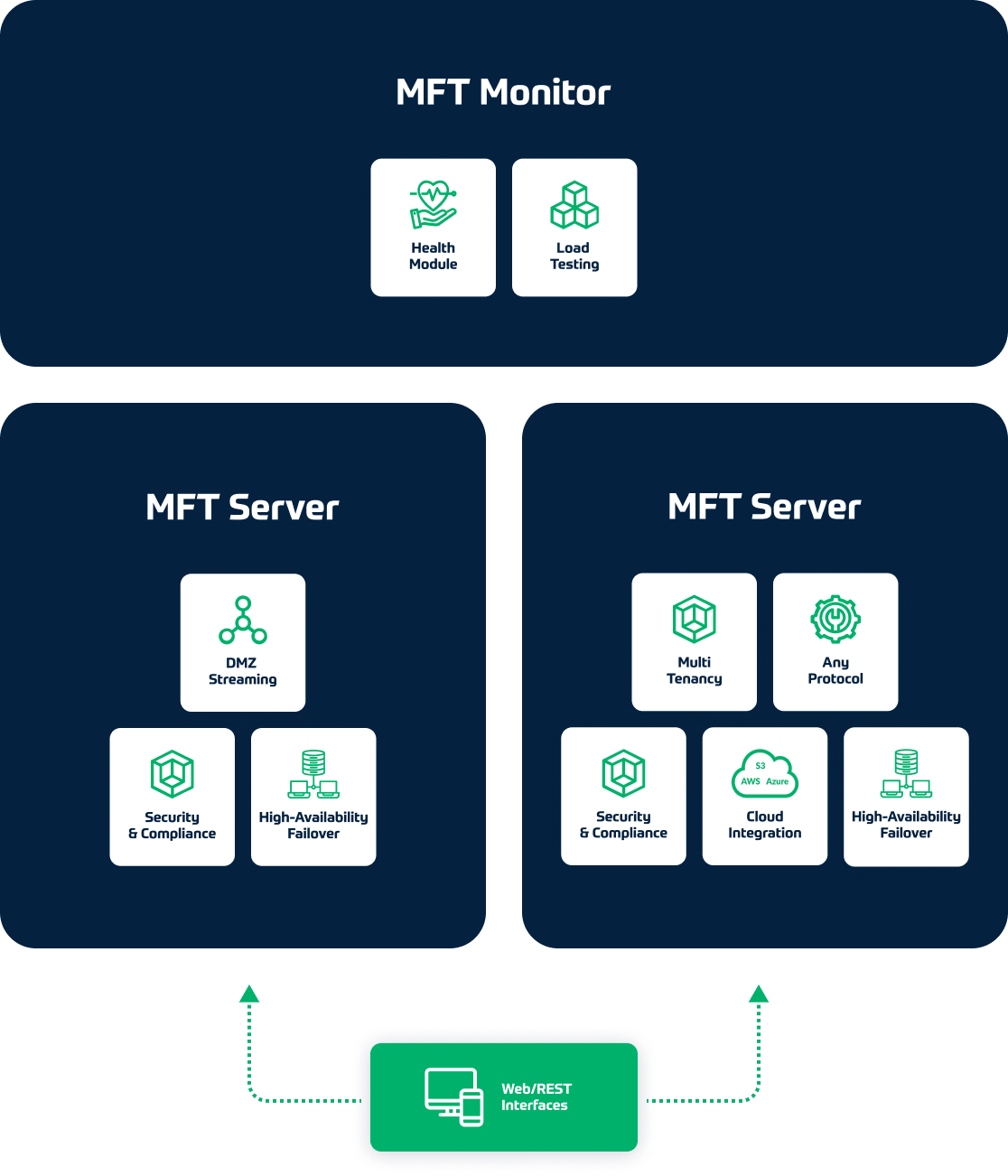 Powerful, Flexible Managed File Transfer Solution