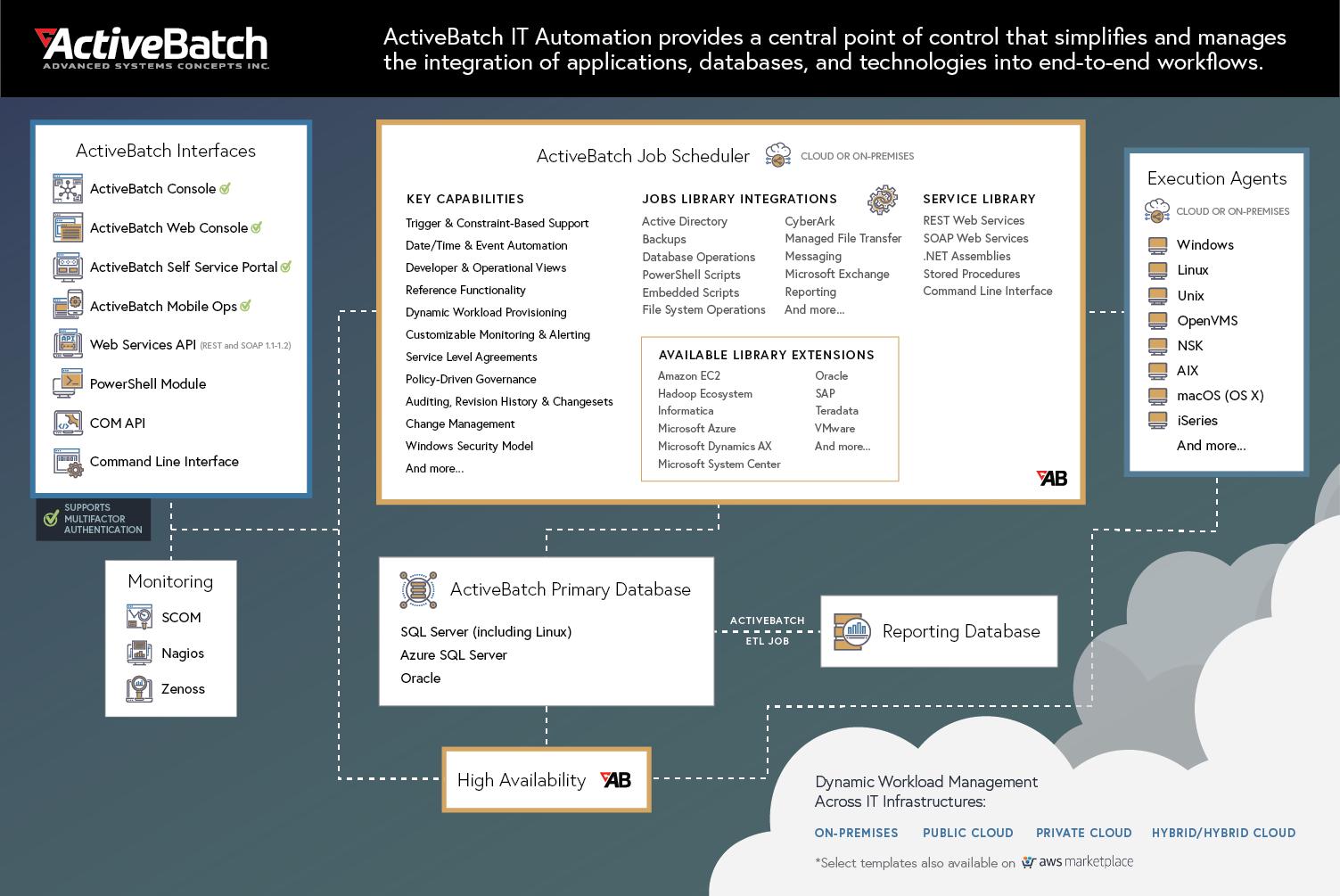 ActiveBatch Architecture Diagram