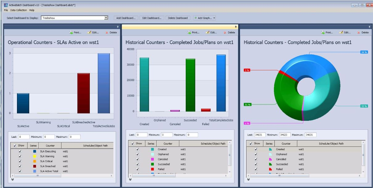 Operational and historical counters within the ActiveBatch Dashboard provide dynamic visualizations of the performance of the ActiveBatch system