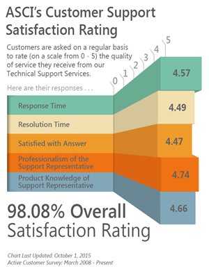 Customers responses, customer satisfaction, rate quality of technical support service, ActiveBatch implementations