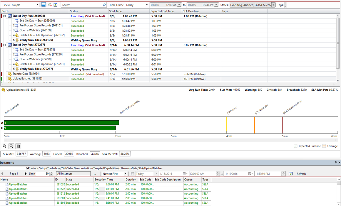 ActiveBatch SLA Monitor showing critical insight into SLA workflows