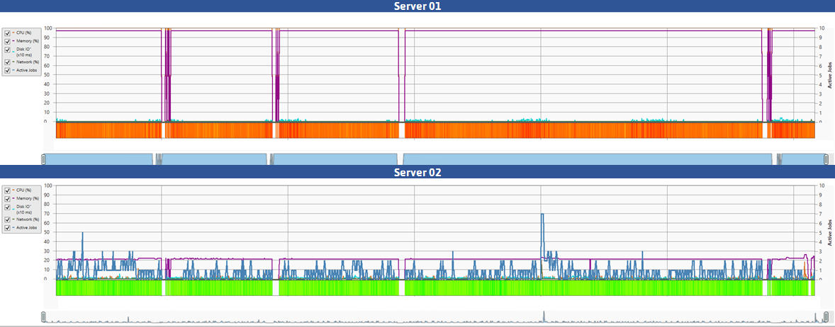 ActiveBatch Machine Load View showing comparison of the load on two servers