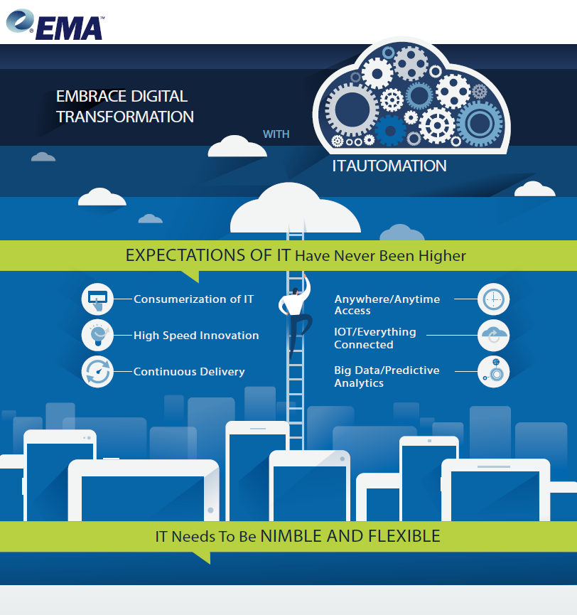 Image -  Embrace Digital Transformation With IT Automation