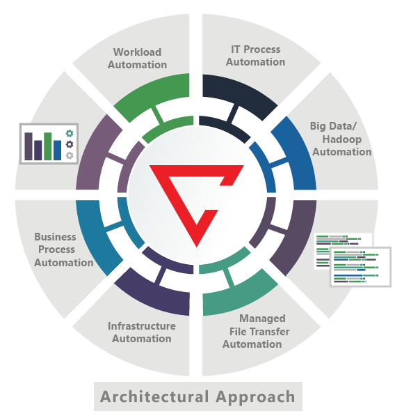 Architectural Approach to IT Automation