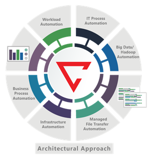 Architectural Approach to Automation