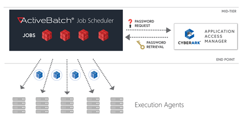 ActiveBatch's CyberArk Integration