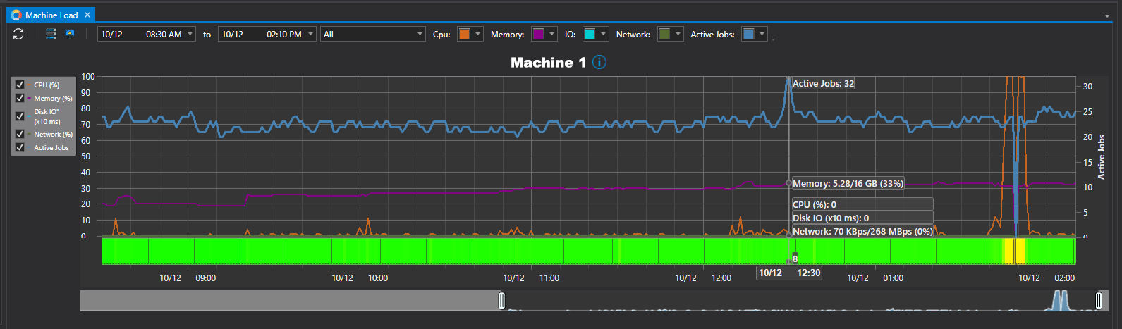 Optimize system resources and workload performance with ActiveBatch Machine Load View.