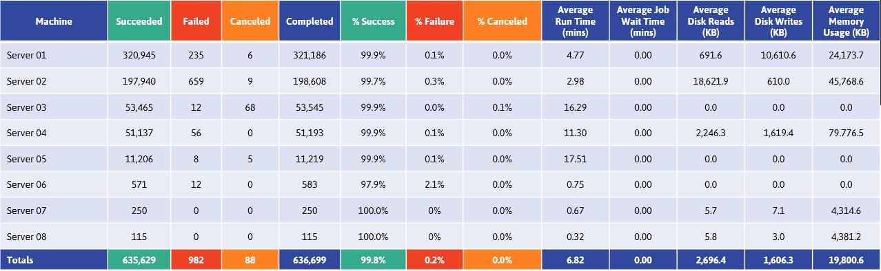 ActiveBatch analytics showing key machine statistics and job performance