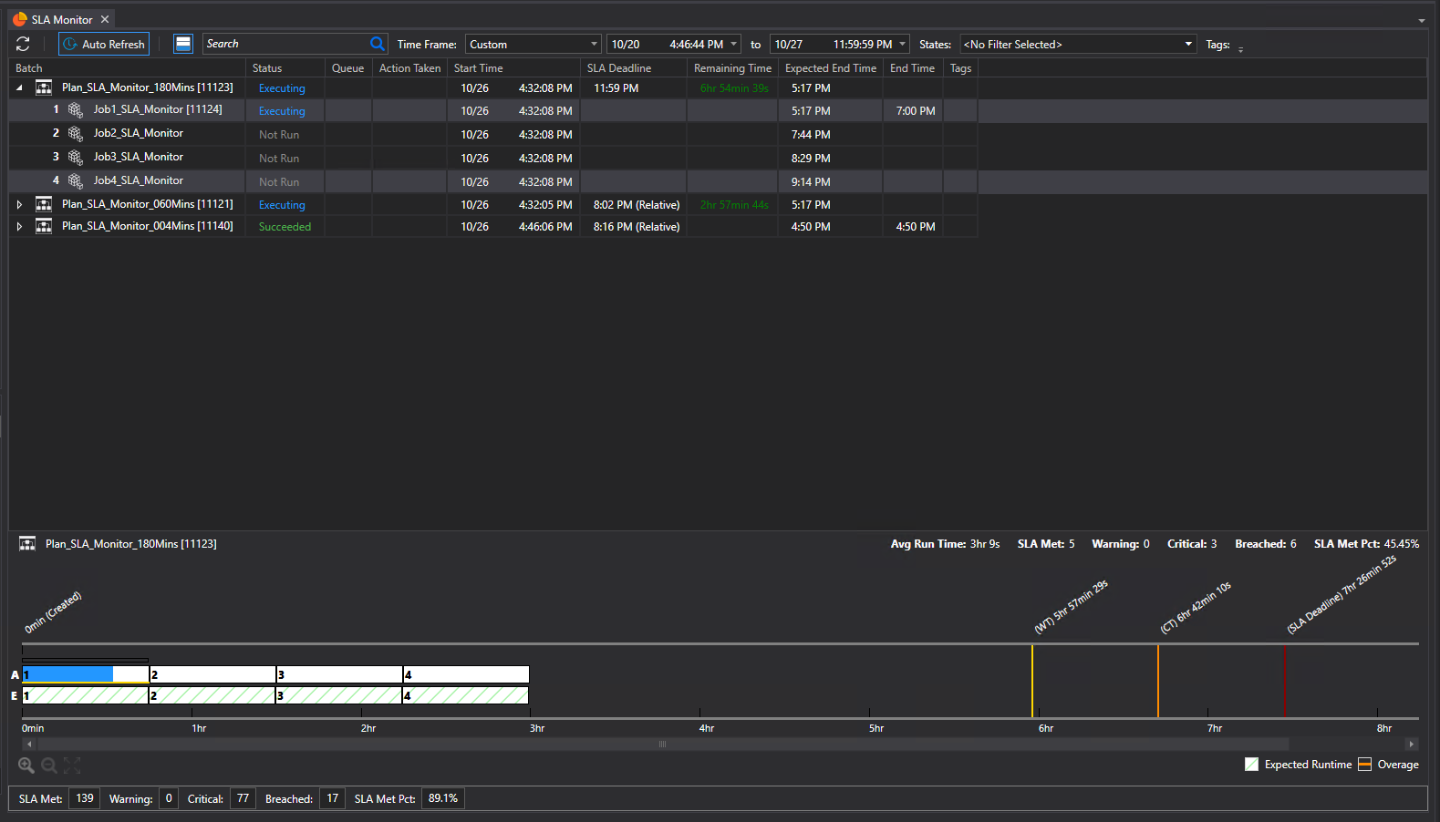 ActiveBatch SLA Monitor improves insight into critical SLA workflows.
